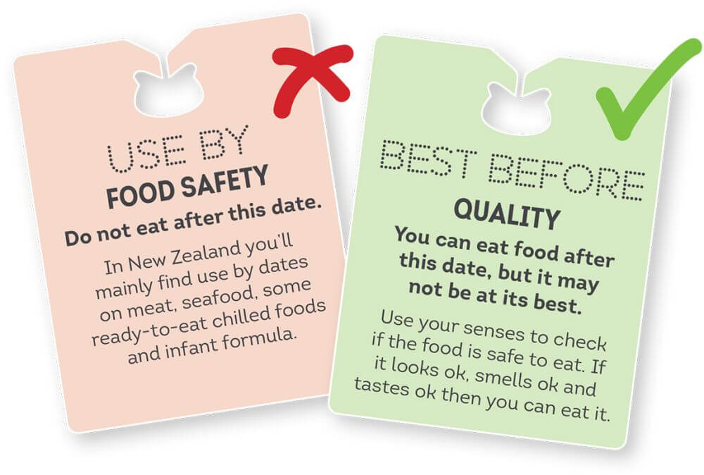 This photo shows the different tags for different expiry dates, answwering the question, what does best before mean?