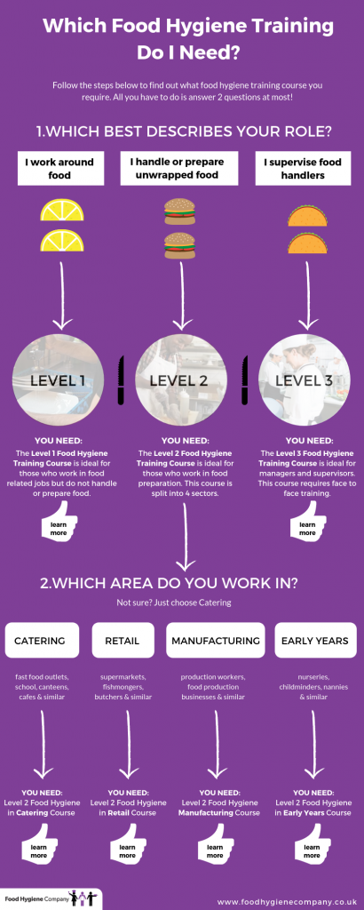 which food hygiene training do i need infographic